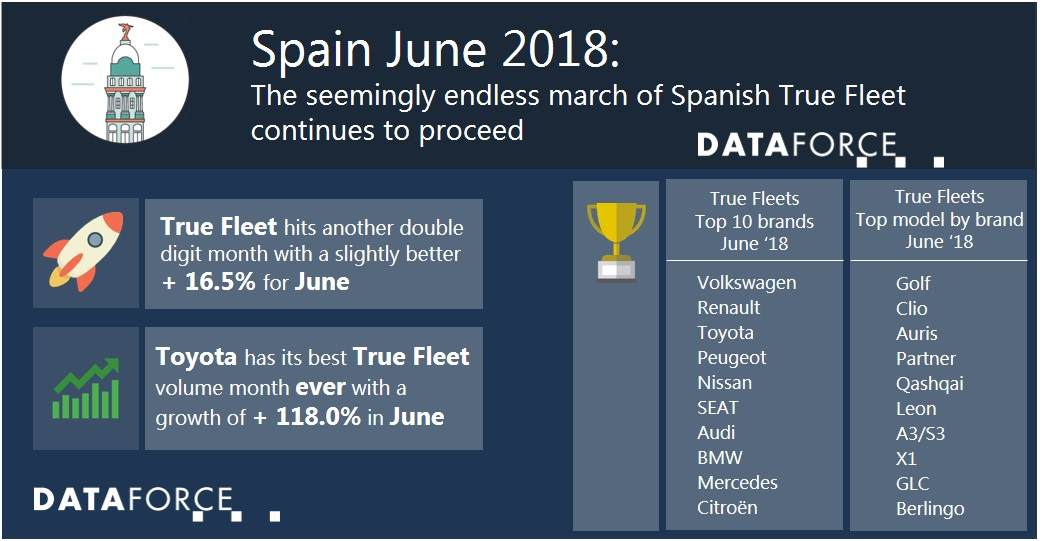 Infographic Spain