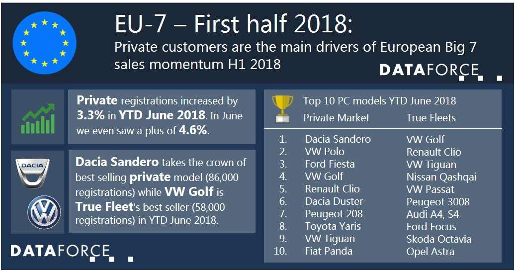 Infographic Europe