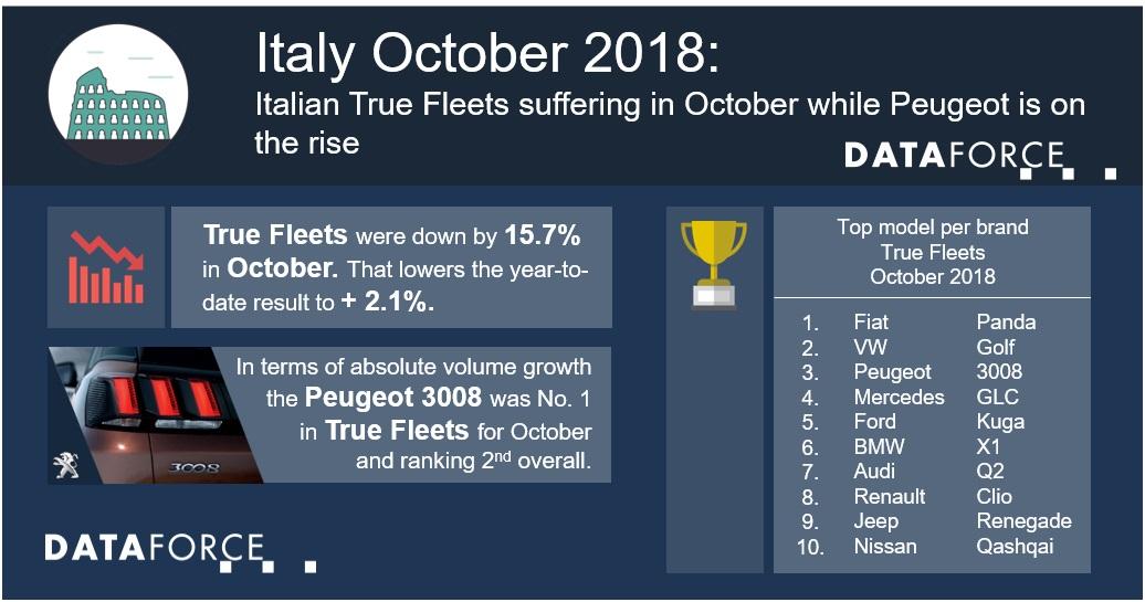 Dataforce Infographic Italy True Fleets October 2018
