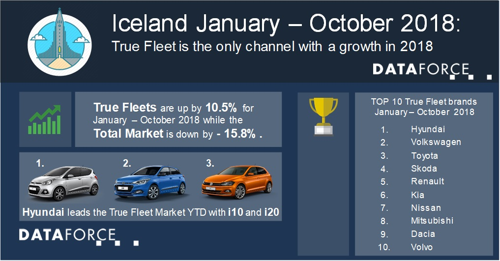 Dataforce Infographic Iceland True Fleets January to October 2018