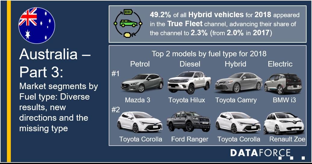 Australia's Market segments by fuel type: diverse results