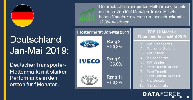 Dataforce Infografik Deutschland Januar bis Mai 2019 Flottenmarkt
