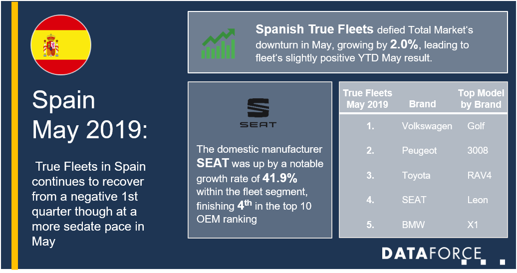 spain may fleet market