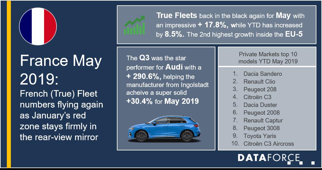 Dataforce Infographic France May 2019 fleet market