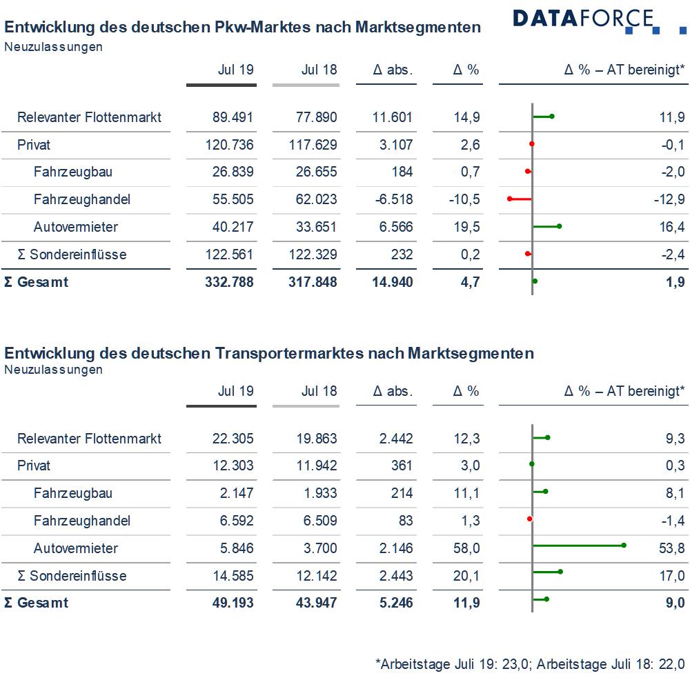 Dataforce Infografik Marktsegmente Juli 2019 Deutschland