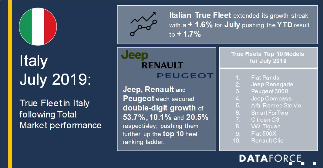 Infographic Italy