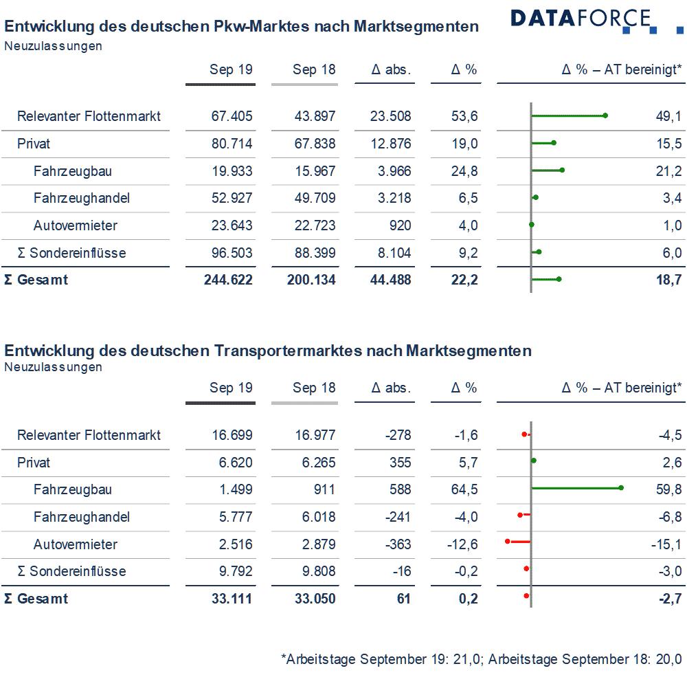Dataforce Infografik Marktsegmente September 2019 Deutschland
