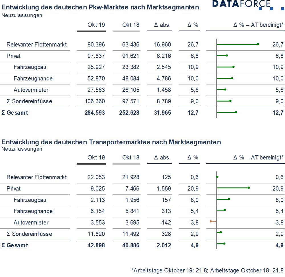 Dataforce Infografik Deutschland Marktsegmente Oktober 2019