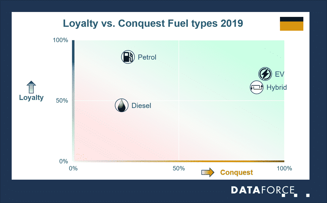 Infographic Private Loyalty