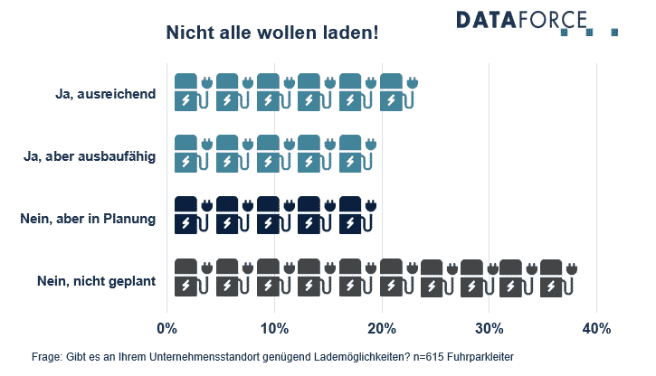 Dataforce Infografik Powertrain Ladestationen Standorte