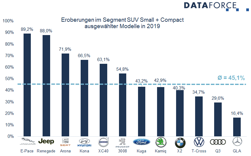 Dataforce Infografik Private Loyalty 2019 Eroberungen im Segment SUV Small und Compact 2019