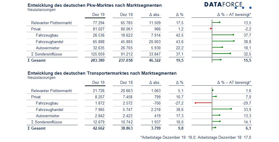 Dataforce Infografik Deutschland Marktsegmente Dezember 2019