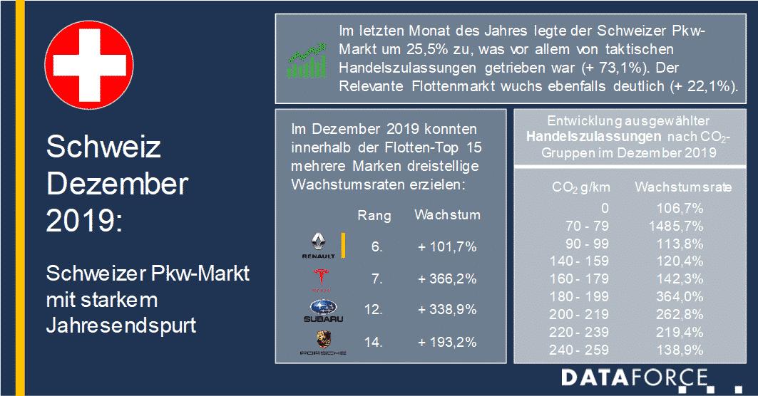 Infografik Schweiz Dezember 2019 Flottenmarkt