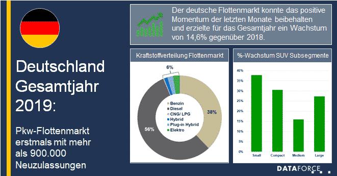 Dataforce Infografik Deutschland Gesamtjahr 2019 PKW-Flottenmarkt