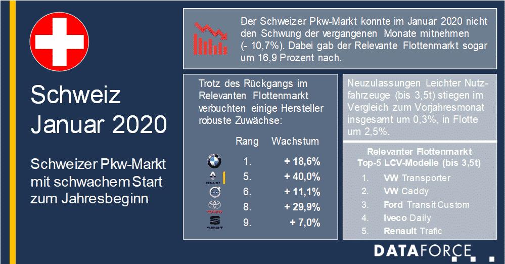 Dataforce Infografik Schweiz Januar 2020