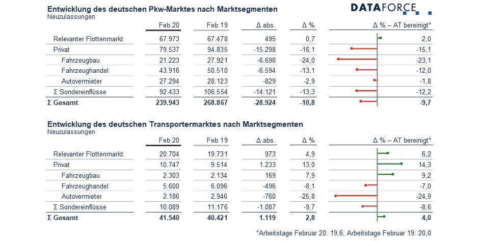 Dataforce Infografik Marksegmente Deutschland Februar 2020