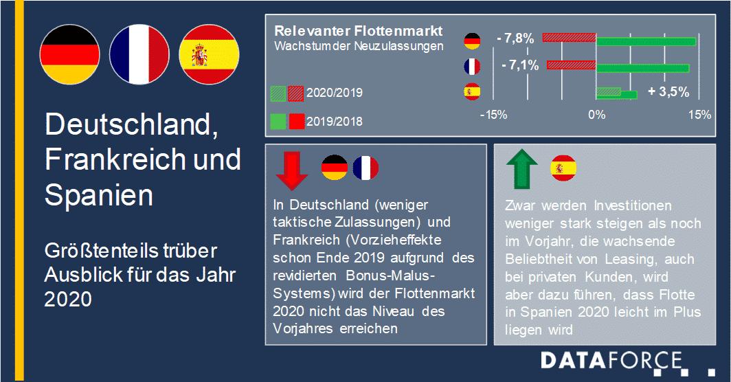 Infografik Rel. Flottenmarkt Ausblick für 2020 Deutschland Frankreich Spanien