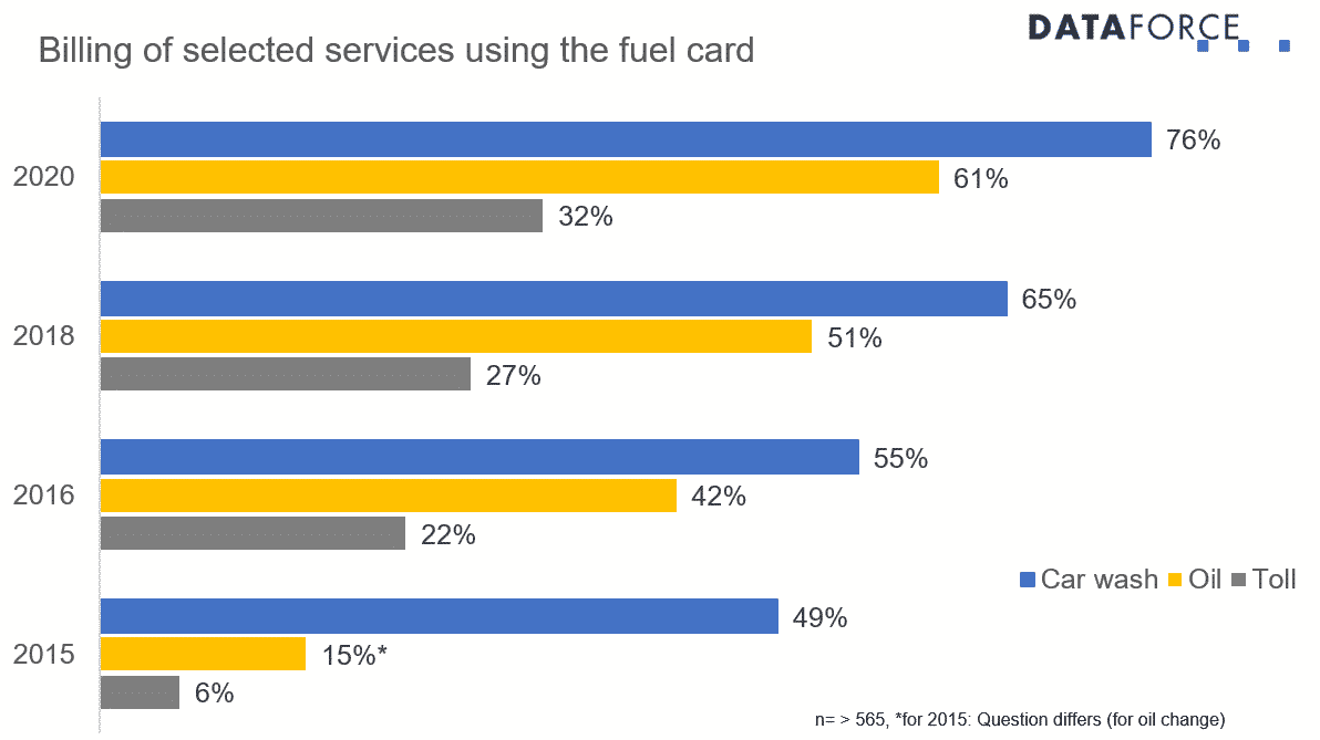 Infographic Fuel Cards