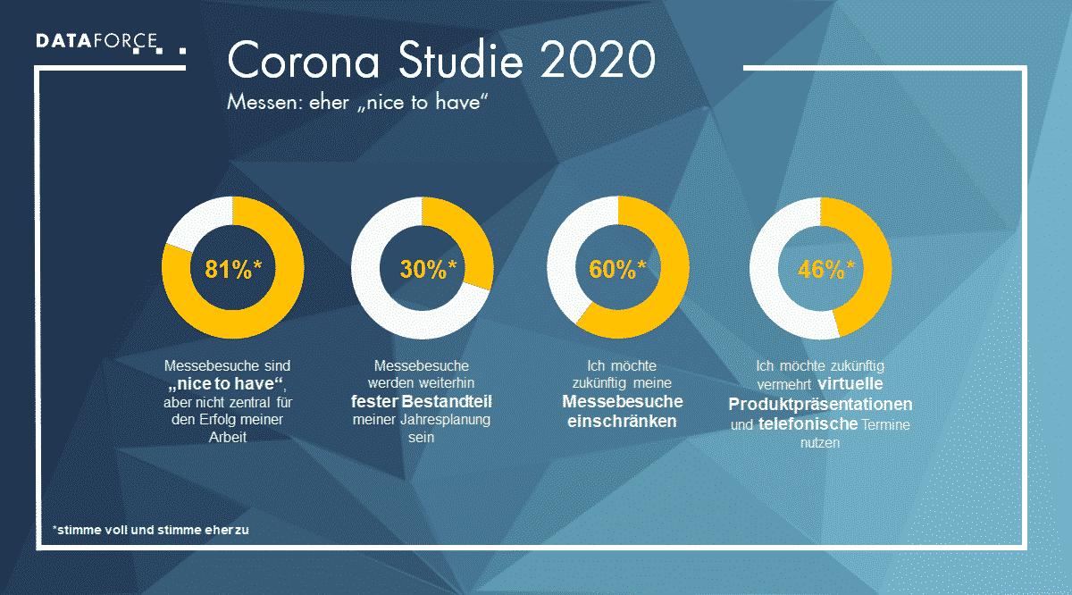 Infografik Corona Studie 2020
