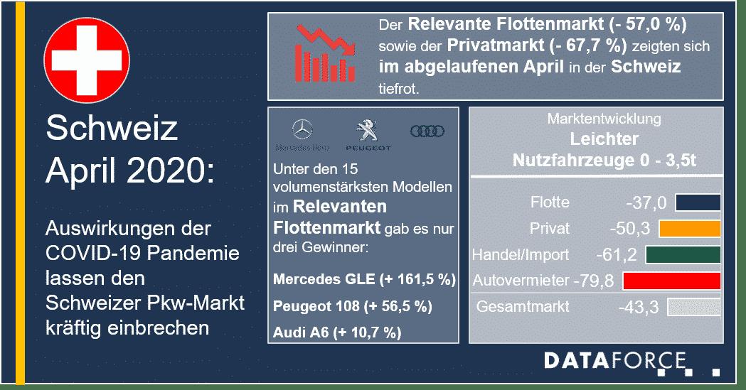Infografik Schweiz