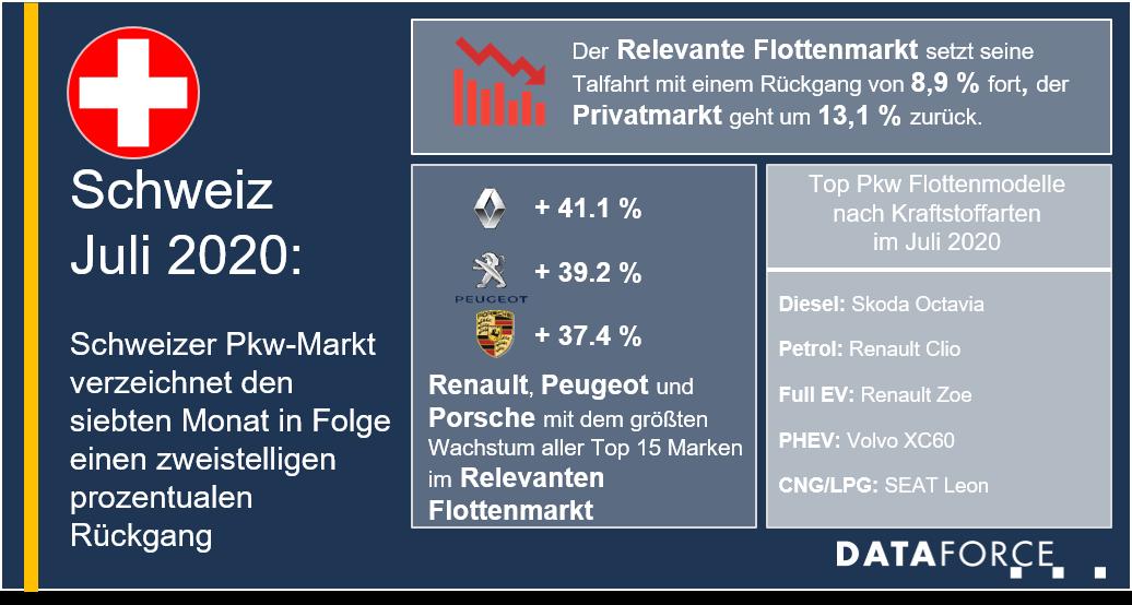 Dataforce Infografik Schweiz
