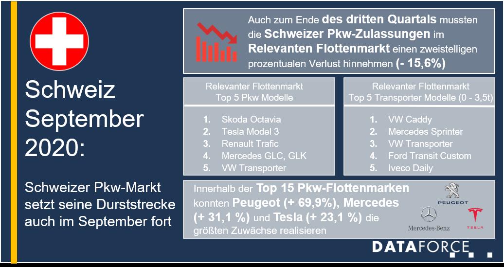 Dataforce Infografik Schweiz Flottenmarkt September 2020