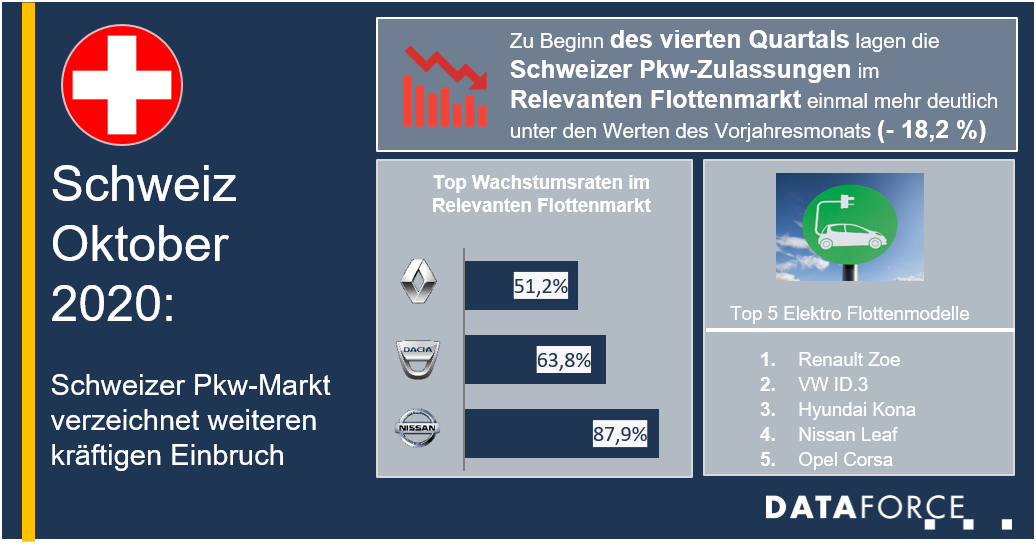 Dataforce Infografik Schweiz Flottenmarkt Oktober 2020