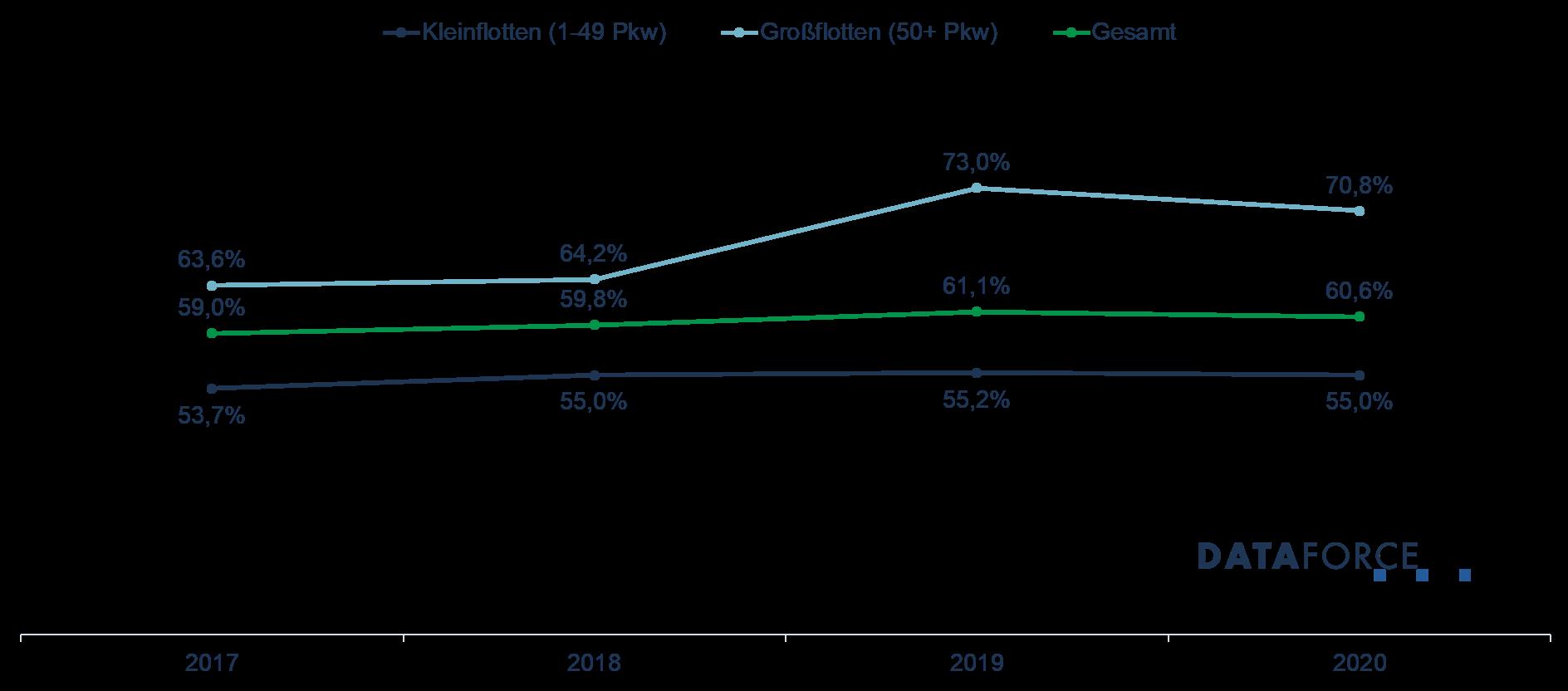 Dataforce Infografik Leasing-Analyse 2017-2020 nach Größe der Flotte