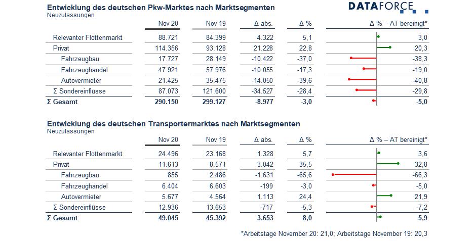 PKW Neuzulassungen November 2020 Deutschland