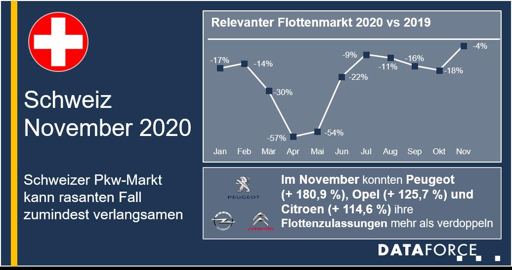 Dataforce Infografik Schweiz Flottenmarkt November 2020