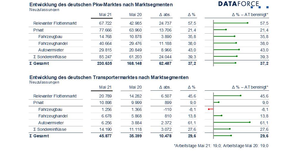 Dataforce Infografik Marktsegmente Mai 2021