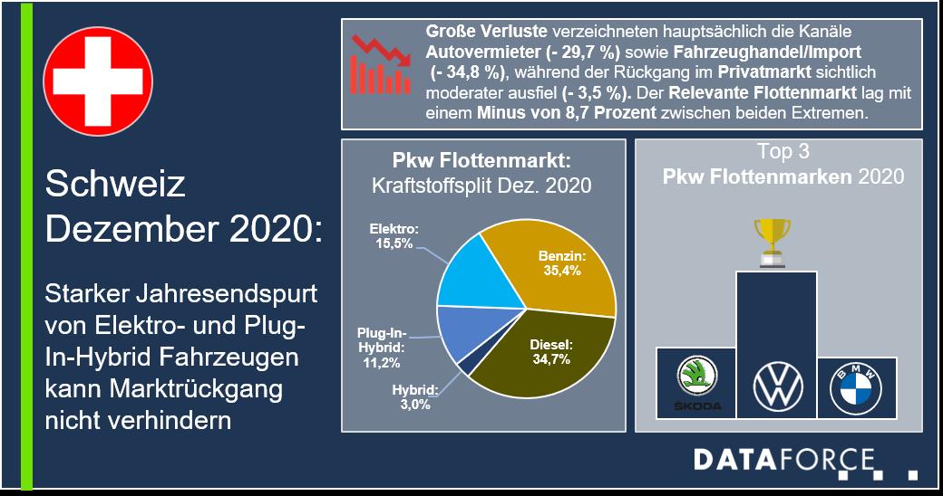 Dataforce Infografik Schweiz Flottenmarkt Dezember 2020