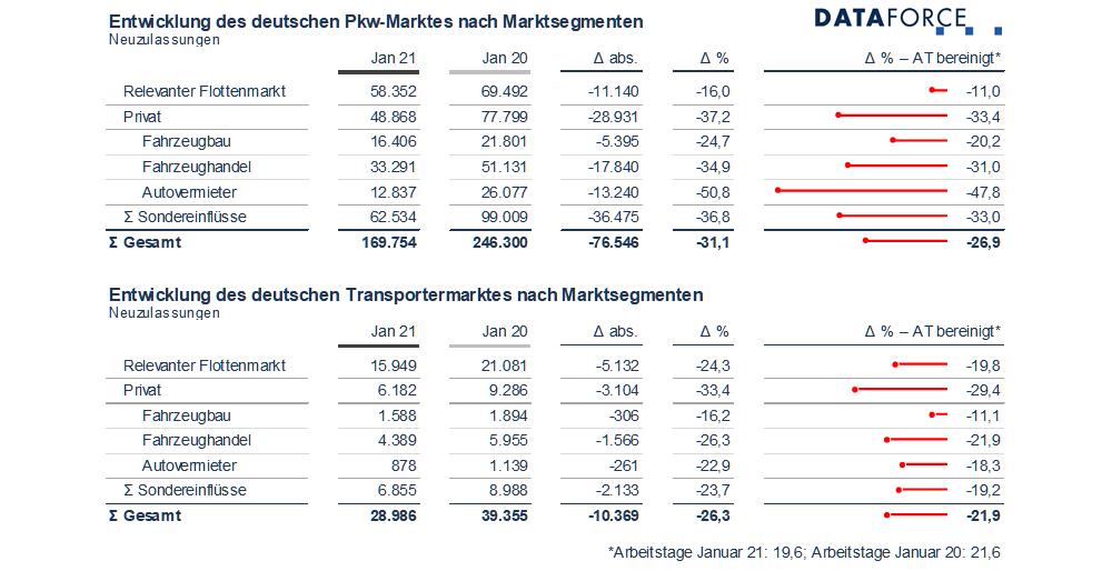 Dataforce Infografik PKW Transporter Neuzulassungen Privat Fahrzeugbau Fahrzeughandel Autovermieter Januar 2021