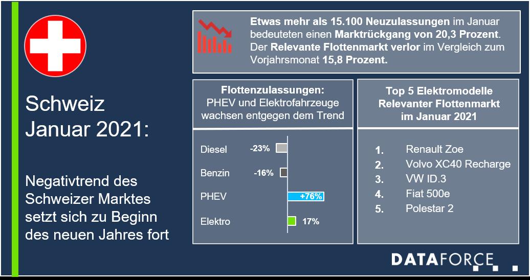 Dataforce Infografik Schweiz Flottenmarkt Januar 2021