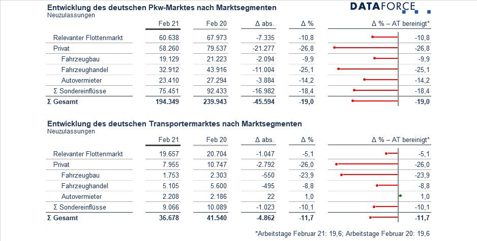 Dataforce Infografik PKW Transporter Neuzulassungen Februar 2021 nach Segment relevanter Flottenmarkt, privat, Fahrzeugbau, Fahrzeughandel, Autovermieter