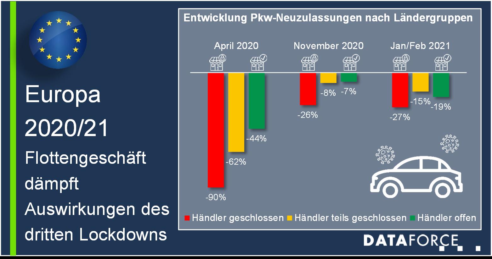 Dataforce Infografik Lockdown-Einfluss auf PKW-Neuzulassungen im April 2020, November 2020, Januar Februar 2021 in Europa