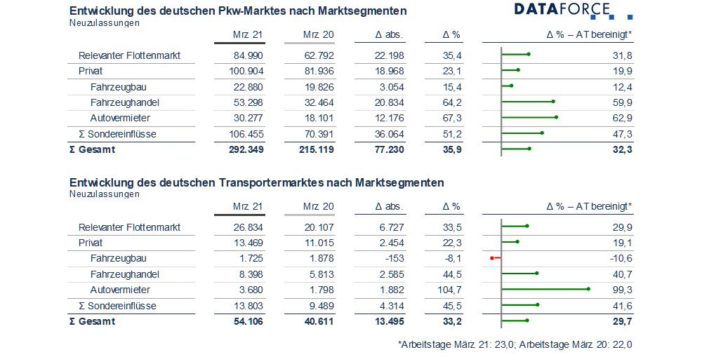 Dataforce Infografik Marktsegmente März 2021