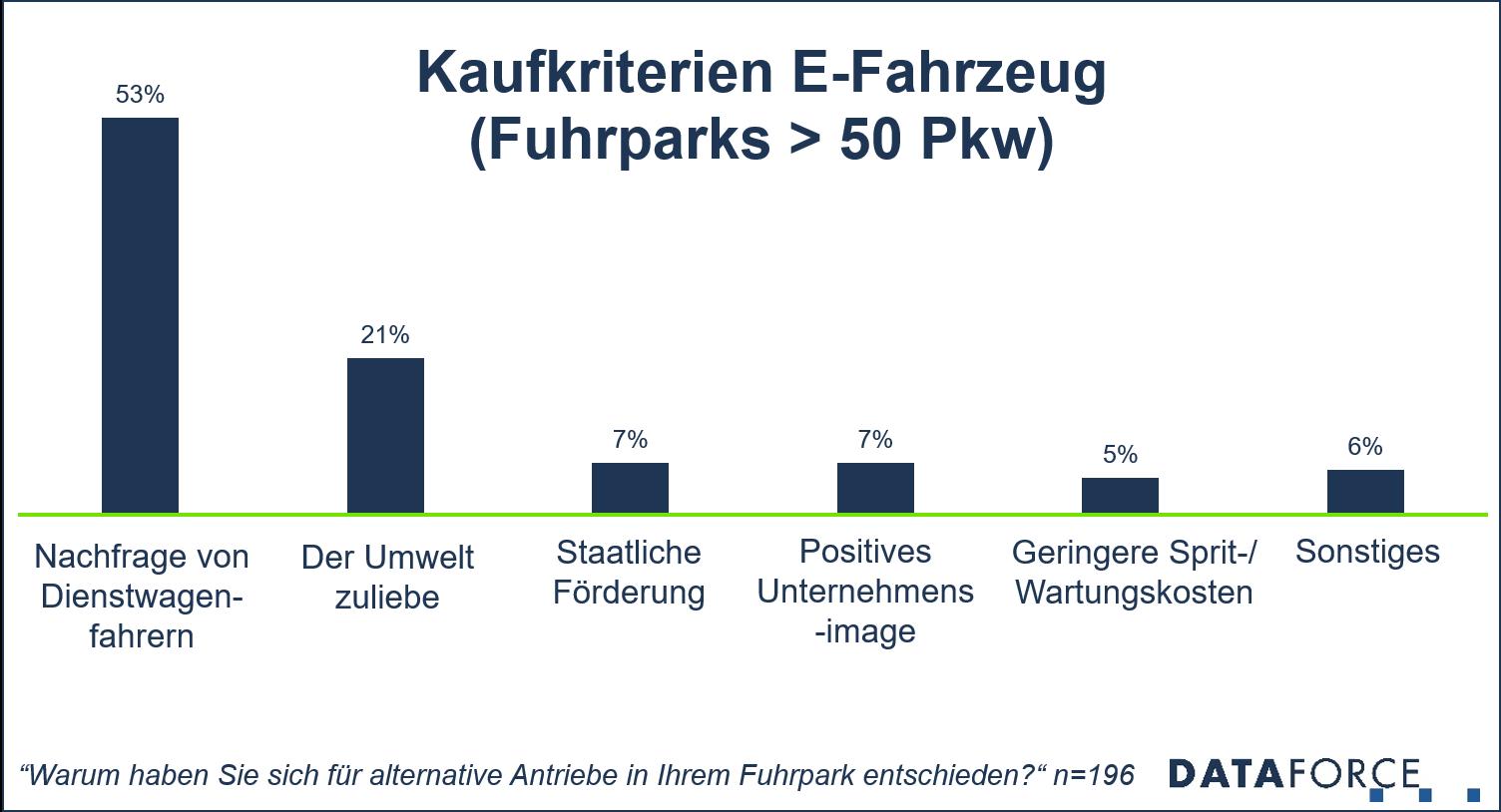 Diagramm Kaufkriterien E-Fahrzeuge in Flotten