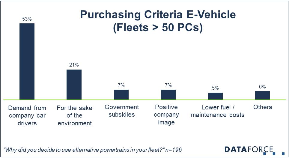 Diagram Purchasing Criteria for EVs in Fleets