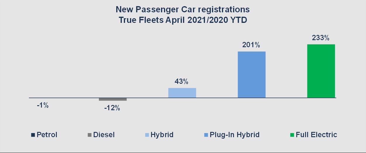Dataforce Infographic new passenger car registrations True Fleets 2021 by fuel type diagram