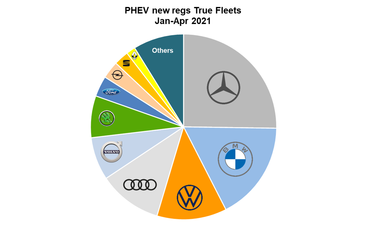 Dataforce Infographic PHEV new registrations True Fleets January to April 2021 by brand