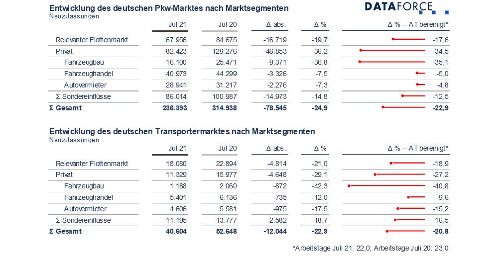 Dataforce Infografik Marktsegmente Juli 2021