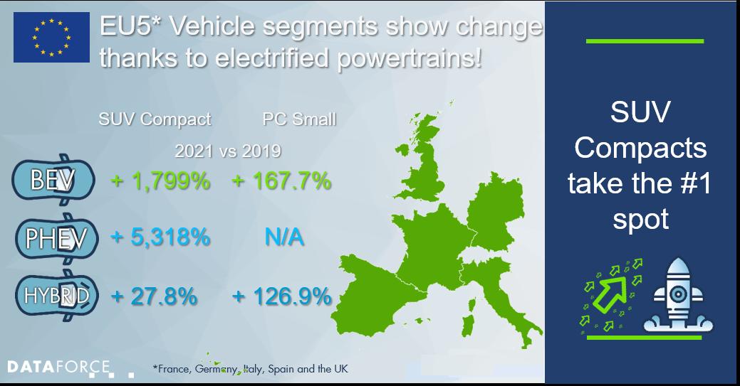 EU5 vehicle segments show changes thanks to electrified powertrains