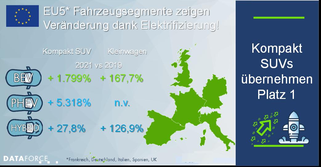 Dataforce Infografik EU5 Veränderung der Fahrzeugsegmente 2021 danke Elektrifizierung