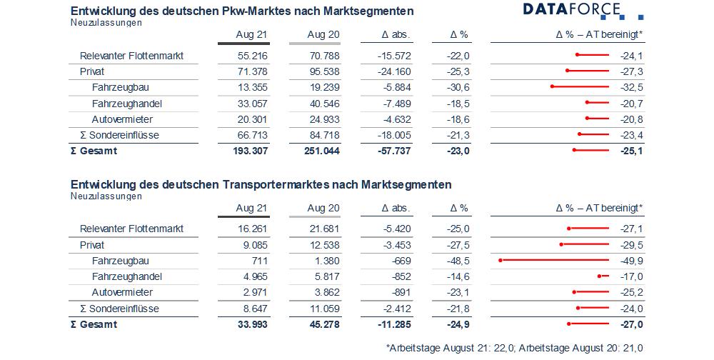 Dataforce Infografik Marktsegmente August 2021