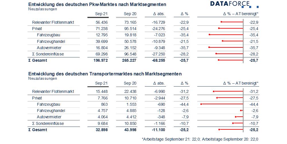 Dataforce Infografik Marktsegmente September 2021