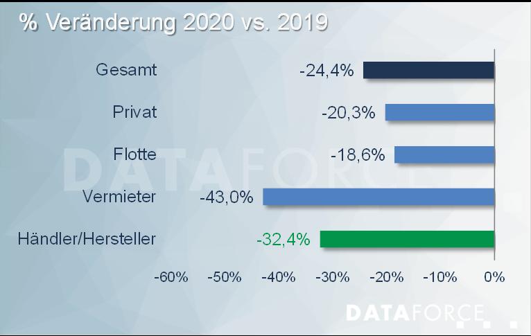 Dataforce Infografik 2020 vs. 2019 Wachstum nach Segmenten