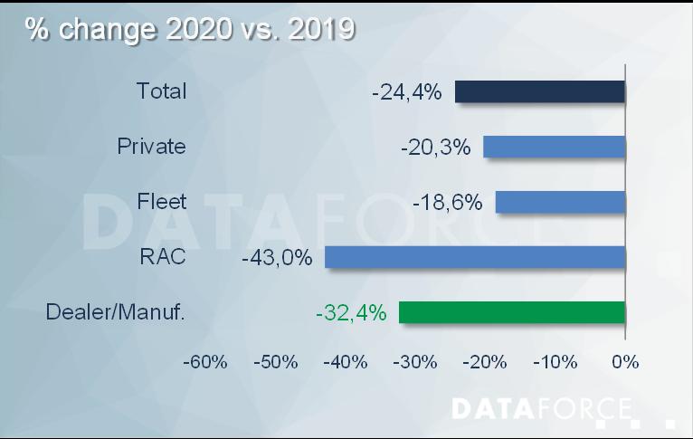 Dataforce Infographic 2020 vs. 2019 change by market segment