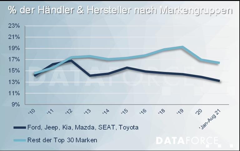 Dataforce Infografik Eigenzulassungen nach Markengruppen