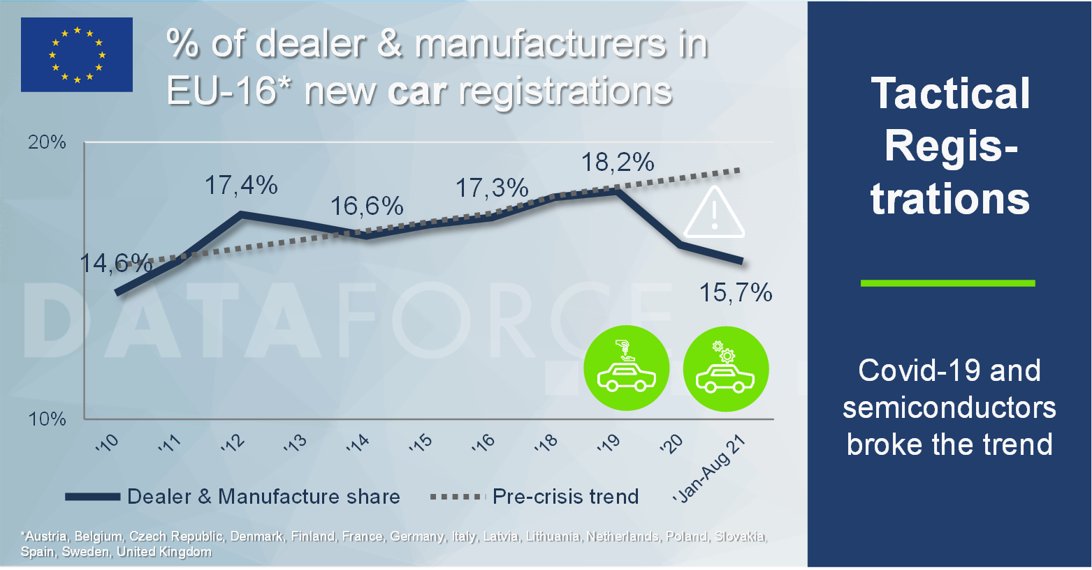 Dataforce Infographic Self Registrations Dealers and Manufacturers